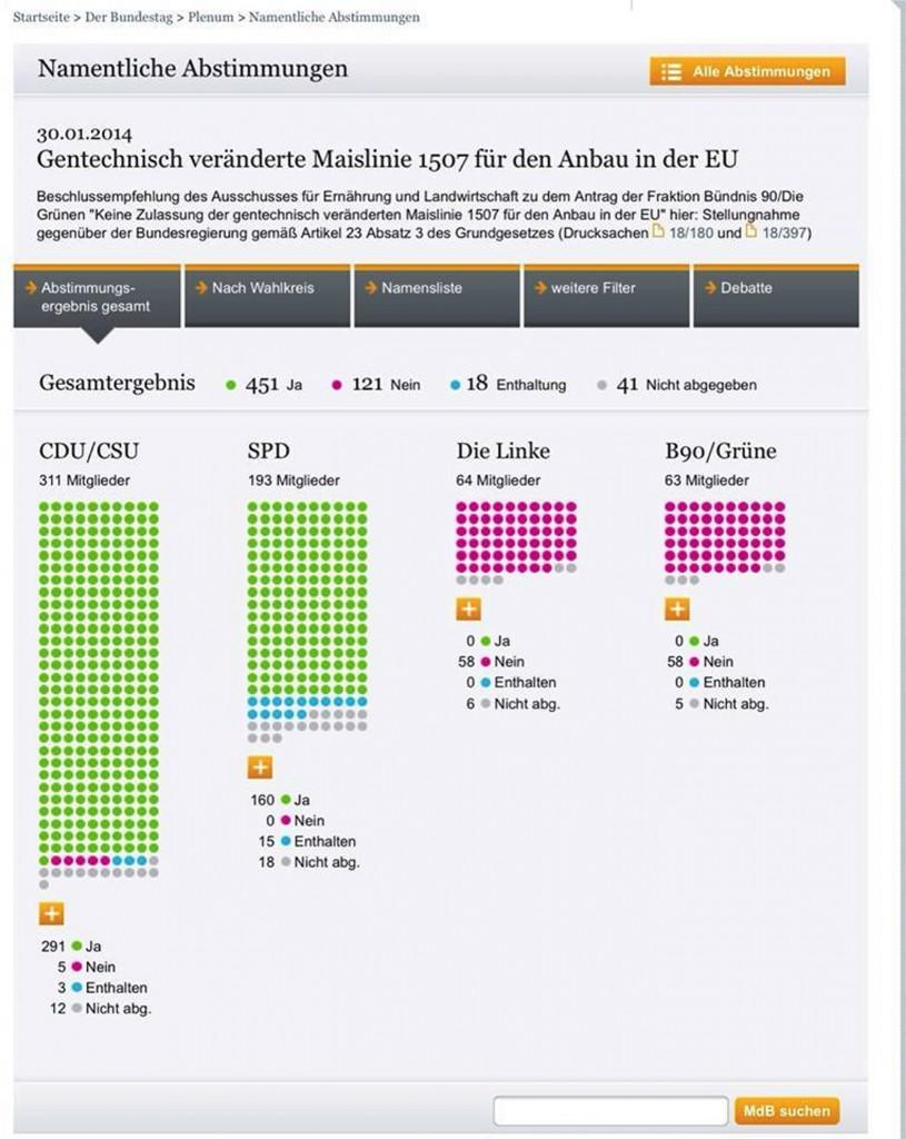 Abstimmung Gen Mais Bundestag